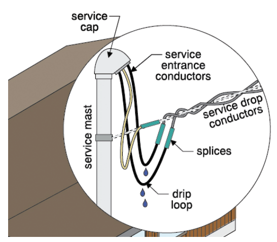 technical focus: service entrance conductors | american society of home  inspectors, ashi  american society of home inspectors
