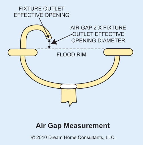 Art-air-gap-measure.jpg