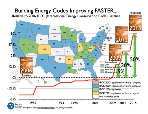 Codes-Better-Faster-Jan2012.jpg