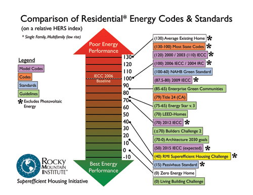 Energy-Codes-Standards-Compared.jpg
